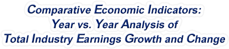 Kentucky - Year vs. Year Analysis of Total Industry Earnings Growth and Change, 1969-2015