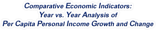 Kentucky - Year vs. Year Analysis of Per Capita Personal Income Growth and Change, 1969-2016