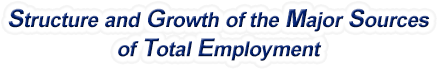 Kentucky Structure & Growth of the Major Sources of Total Employment
