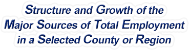 Kentucky Structure & Growth of the Major Sources of Total Employment in a Selected County or Region